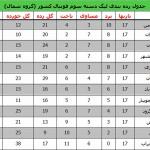 جدول رده بندي ليگ دسته سوم فوتبال كشور/روند صدر نشيني شهرداري فومن