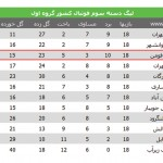 جدول لیگ فوتیال دسته سوم کشور/شهرداري فومن براي صعود ميجنگد